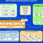 Mappa Sistema Gestione della Qualita